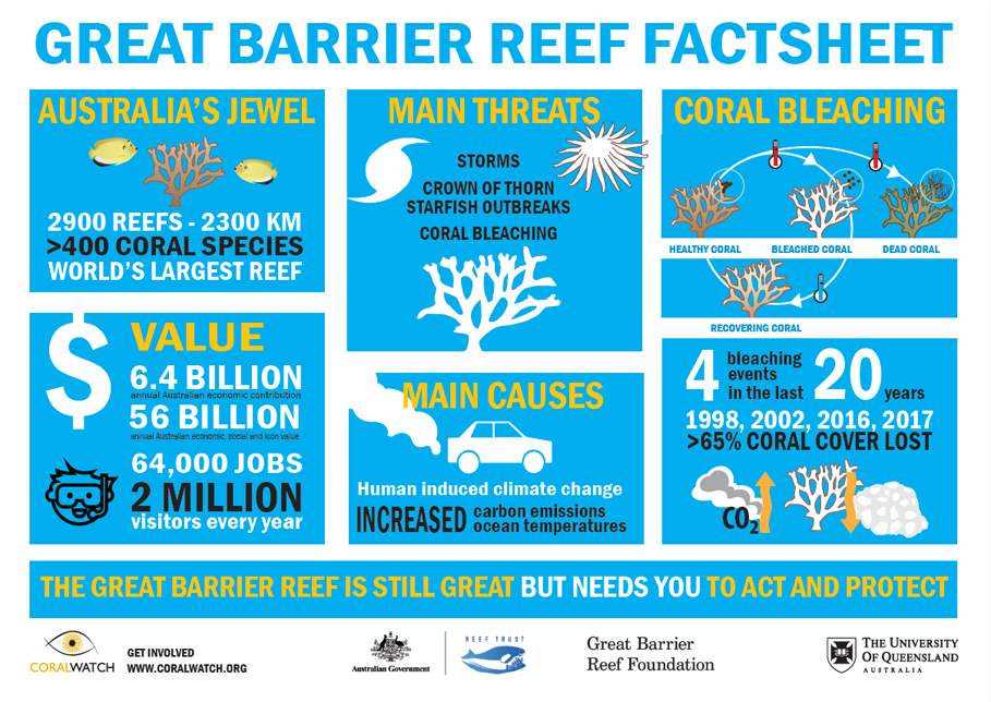 GBR factsheet updated July2019
